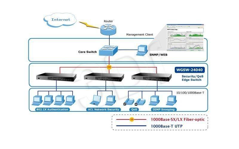 Planet WGSW-24040 switch 24x10/100/1000Base-T/4 x SFP (48Gbit, 8K, 1392Kbit)
