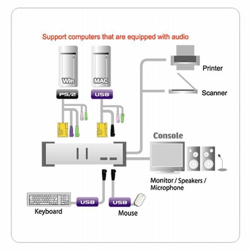 Aten przełącznik KVM CS1732A 2-portowy