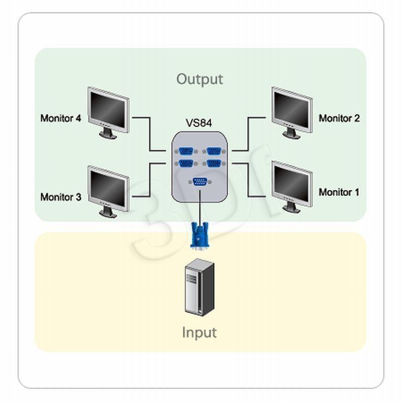 Aten Przełącznik Aten VS-84 ( wejścia: 1 x VGA D-Sub (M) wyjśćia: 4 x VGA D-Sub (F) 1920x1440pix 250MHz )